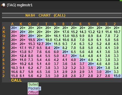 Holdem manager colour ranges